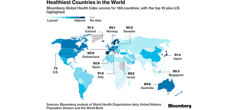 Spain is the healthiest country in the world