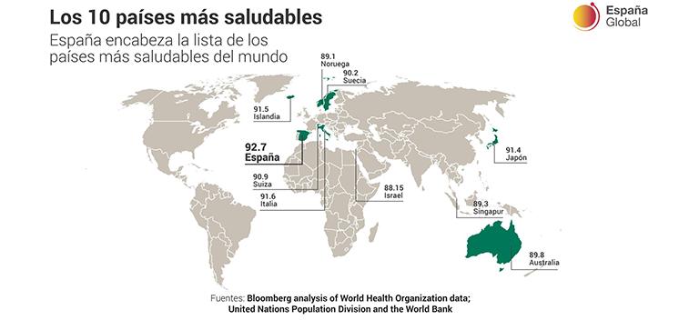 España es el país más saludable del mundo